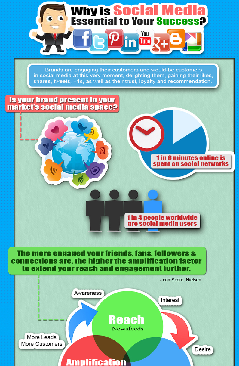 infographic for social media marketing in perth